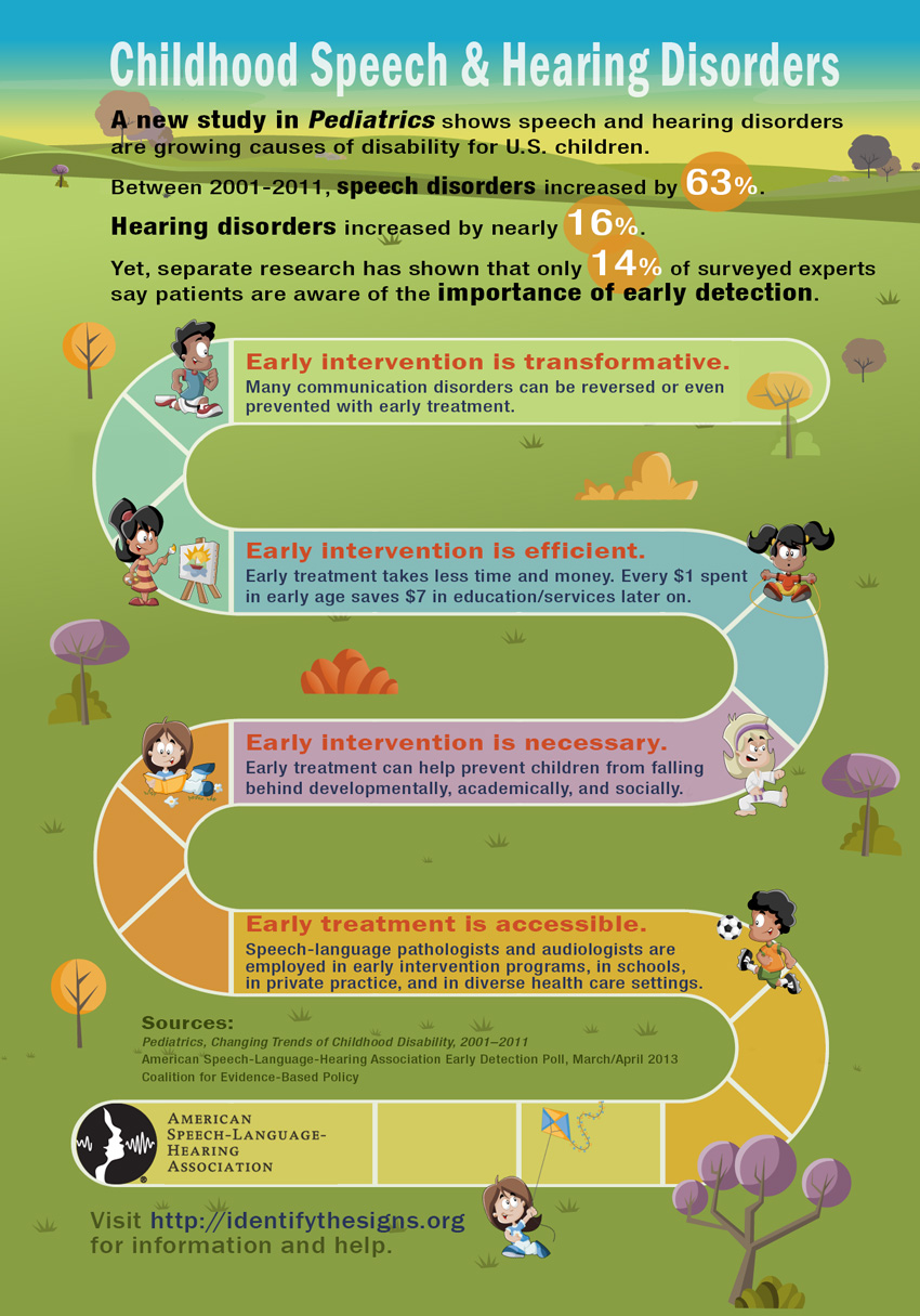 speech language disorder interventions and strategies for stuttering Stuttering is also a multidimensional disorder4,5 aspects of stuttering that exist below the surface include private and affective aspects of stuttering6 it should be obvious that people who stutter do not enjoy stuttering therefore, stuttering speakers often develop numerous avoidance strategies.